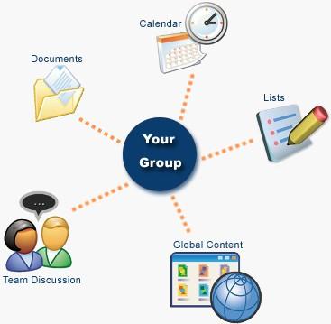 Espace de partage de travail collaboratif de technologie for Espace de travail collaboratif